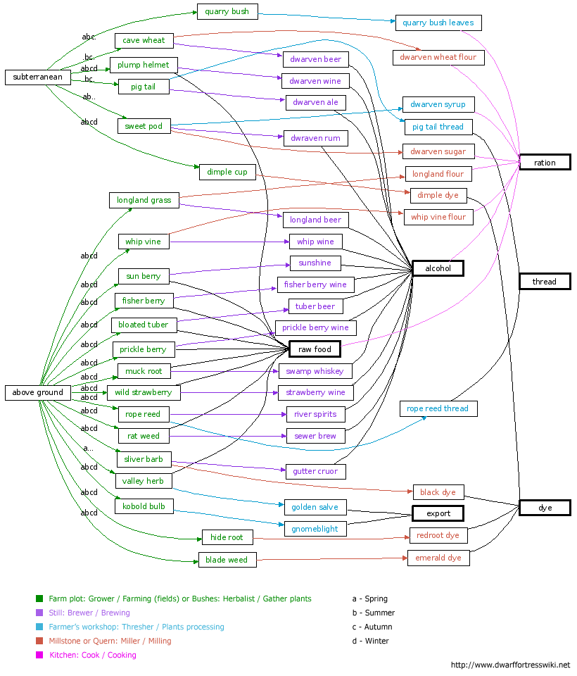 Df-crops-diagram.png